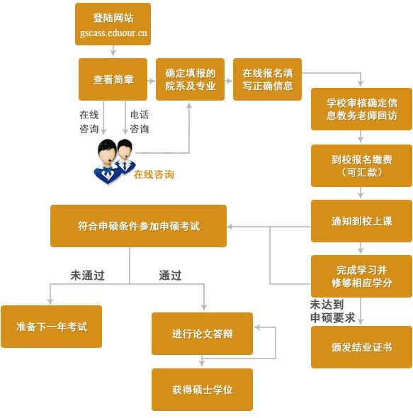 中国社会科学院研究生院在职研究生申硕流程